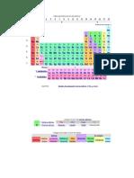 Tabla Periódica de Los Elementos7