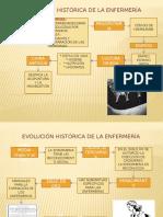 Evolución Histórica de La Enfermería