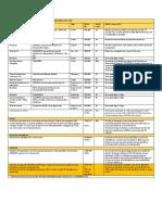 Proyectos Concluidos a Nivel Nacional Con Recursos Del Fnse 2