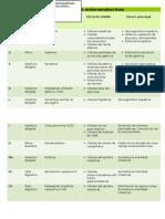 Tabla Principales Células Enteroendocrinas Del Tubo Digestivo