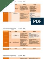 Cuadro Comparativo de Las Teorias Administrativas 1