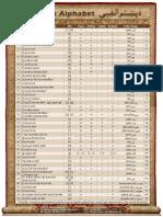 Pashto Alphabet