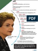 Biografía de la presidenta Dilma Rousseff