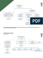 Farmacos via oral via endovenosa y v.rectal