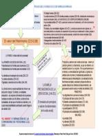 Importancia de la familia en el desarrollo humano esquema con base en DSI 13072015.pptx