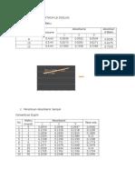 Data Pengamatan Praktikum Uji Dsolusi