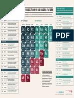SearchEngineLand - Periodic Table  Of SEO 2015