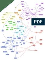 Science Gallery Workshop 02-06-14 (Mind Map)