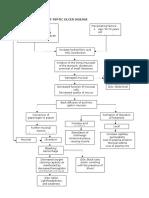Pathophysiology of Peptic Ulcer