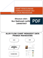 Flow Chart Penggunaan