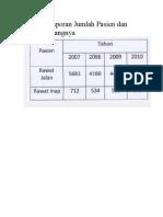 Buatlah Laporan Jumlah Pasien Dan Grafik Batangnya