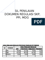 Hasil Penilaian Dokumen Regulasi Skp, Ppi, Mdg