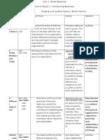 unit outline revision