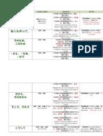 Conjunction 日本語