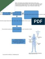 Peripherial Arteri Disease