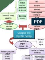 Mapa Mental Lectura Investigacion - Luis Blanco
