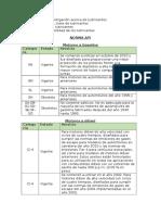 normas API y SAE
