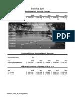 3D Housing Permits Sheet1