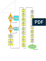 Fire RA Flow Chart FOR COMPANY