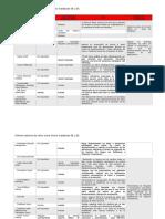 Diferenciadores Oracle Database SE y EE