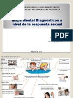 Mapa Mental Diagnósticos a Nivel de La Respuesta