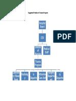 Organizational Chart 05