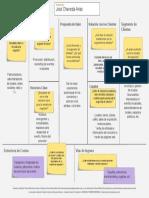 Copia de Business Model Canvas