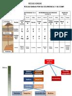 6.- ROCAS IGNEAS, SEDIMENTARIAS, METAMORFICAS.pdf