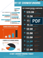 History of Equity Crowdfunding