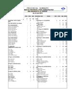NSCB Provincial Summary June 2015