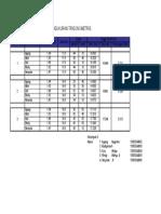 Pengukuran Trigonometri D1, Kel 3
