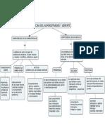 COMPETENCIAS DEL ADMINISTRADOR Y GERENTE.pdf