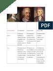 Cuadro Comparativo del pensamiento político de filósofos de la Modernidad