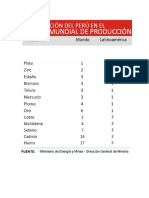 Ranking Metales Del Perú