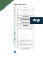 Diagrama de Proceso Del Cemento