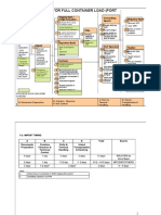 Import Process Flow-FCL
