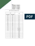 Fórmulas Que Relacionan Los Parámetros en Un Régimen Crítico