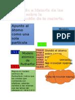 Evolución e Historia de Las Teorías Sobre La Constitución de La Materia