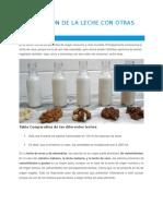 COMPOSICION DE LA LECHE CON OTRAS LECHES.docx