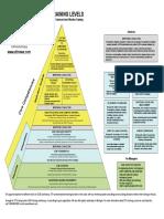 Gd&t Training Pyramid