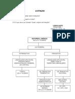 D. Administrativo - Jose Maria Madeira - Apostila II - -Transcrição das Aulas - Licitação, Contaratos, Seervidor e Res. Civil.doc