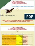 TABEL PENGHITUNG PENGUAPAN AIR (EVAPORASI) DALAM DURASI WAKTU MENIT DAN JAM.pptx