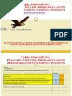 TABEL PENGHITUNG PENGUAPAN AIR YANG DISEBABKAN ANGIN BERDASARKAN RUMUS EMPIRIS PENMAN'S.pptx