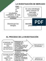 Diapositivas de Investigacion de Mercados