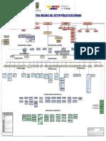 Estructura Orgánica Del Sector Público Ecuatoriano - Agosto 2015