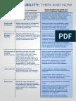 Npr m Accountability Chart 52016