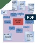 franchising business mindmap