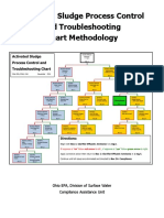 Activated Sludge Process Control and Troubleshooting Chart