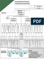 Organigram Dpn Pkp Indonesia 2015-2020