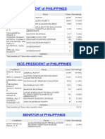 TheDose Election Watch - Region 1 - DAGUPAN CITY an Official Tally RESULTS